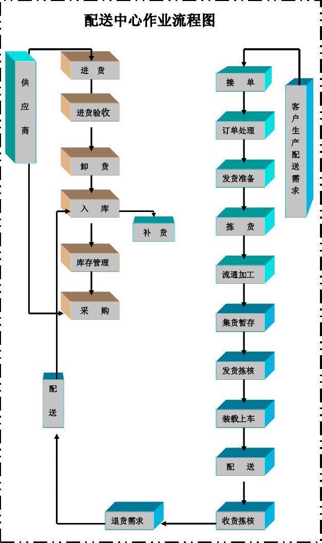 物流配送中心作业流程图答案