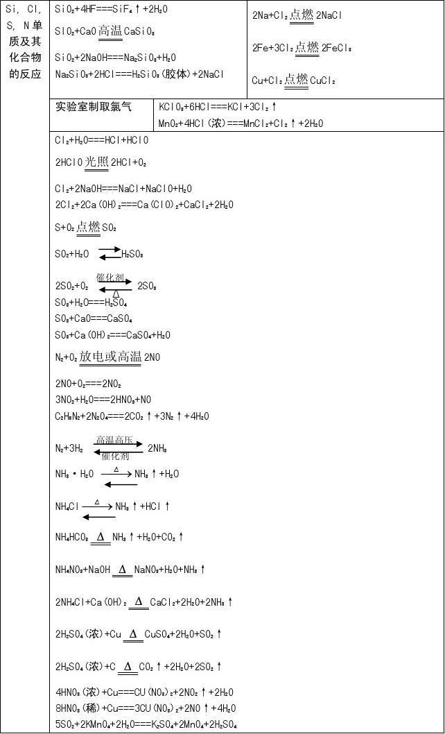 高中学期第一高一v高中一化学方程式排行全国重点化学图片