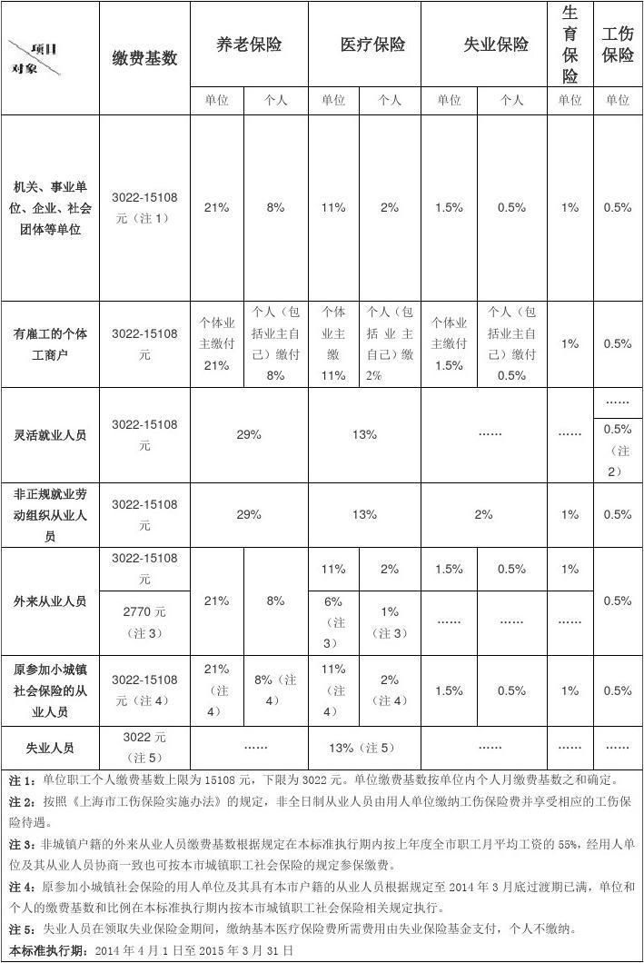 2014年上海市社保缴费标准