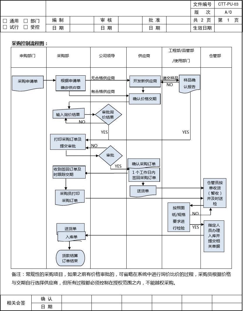(模板)采购及入库流程图图片