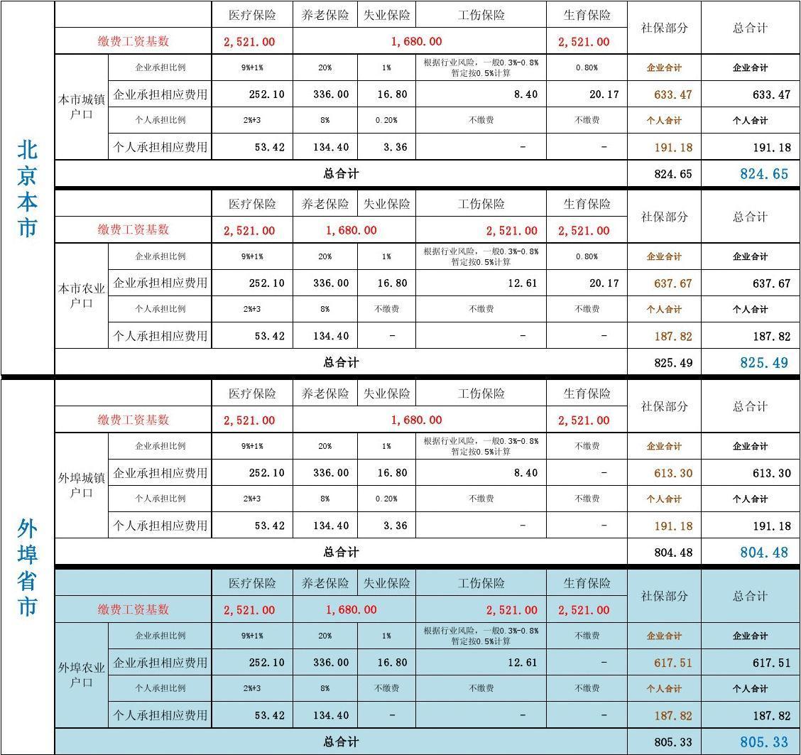 2011年北京社保基数比例表及缴费明细