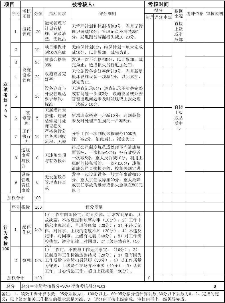 2014年期望_物业工程维修人员绩效考核表_word文档在线阅读与下载_文档网