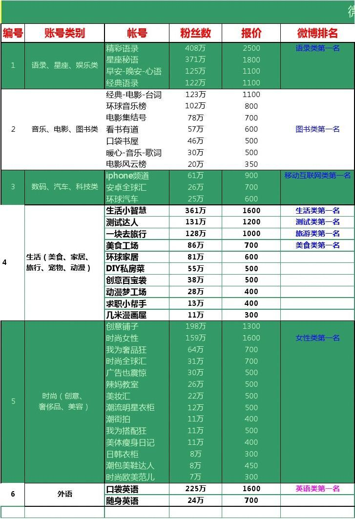 微博红人大号资源2012图片