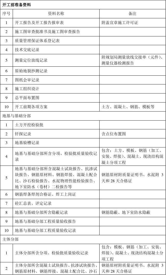 房建工程内业资料文件目录
