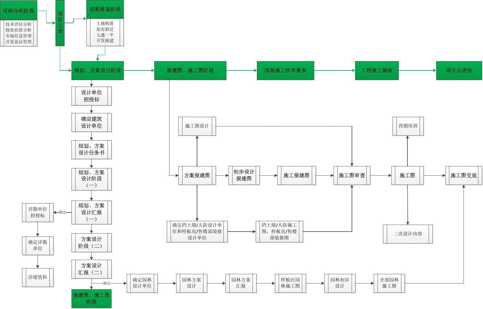 工程部流程图图片