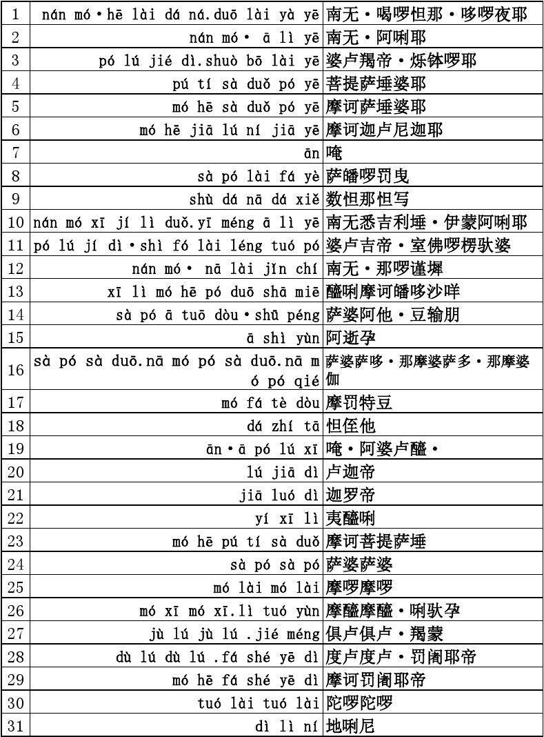大悲咒(标准拼音版)