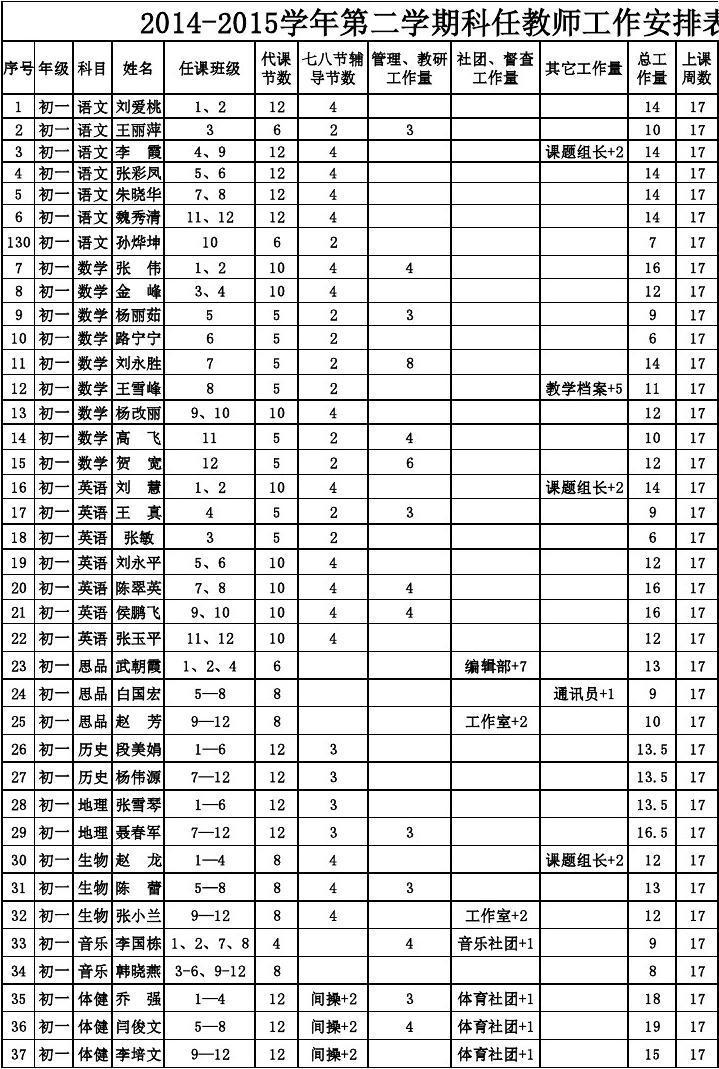 2014-2015初中第二中报科任优势工作量统计表学期有教师考班海洋青岛学年39图片
