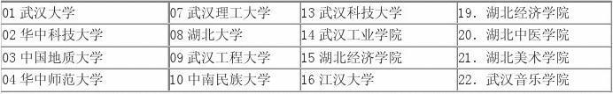 修读武汉大学WTO双学位班双学位及辅修