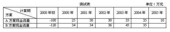 北邮2014年春季财务管理第三次阶段作业