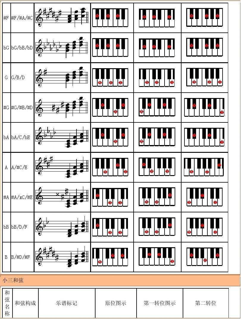 钢琴和弦指法图图片