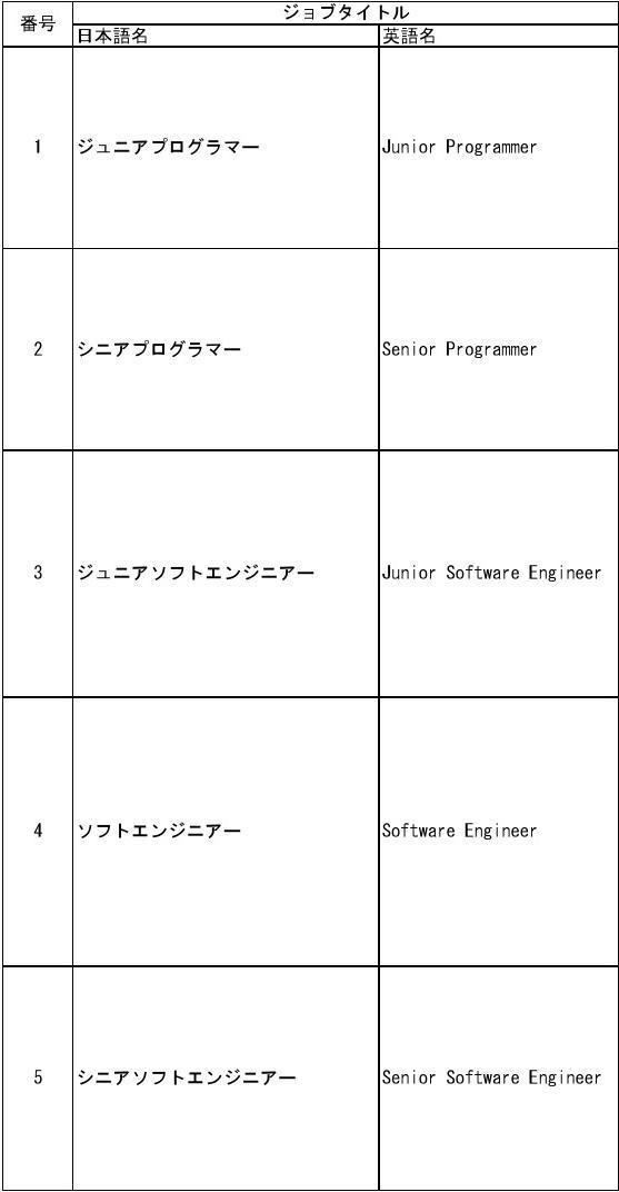 日系IT公司技术职位概述