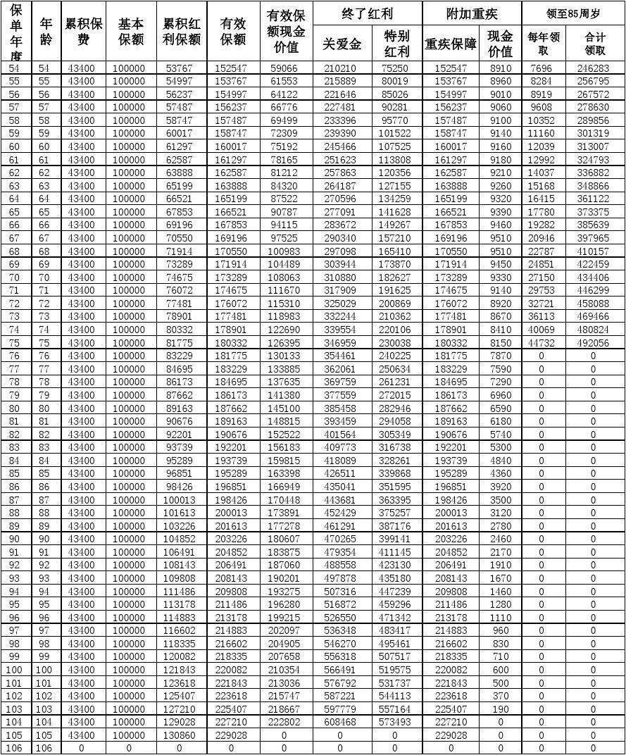 金佑人生-计划书_word文档在线阅读与下载_免