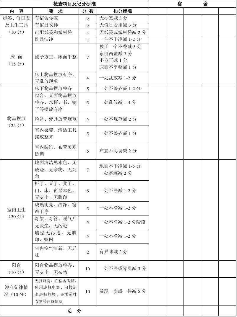 大学生宿舍卫生检查记分表图片