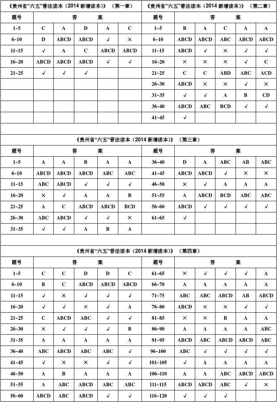 """贵州省""""六五""""普法读本2014新增读本课堂练习答案"""