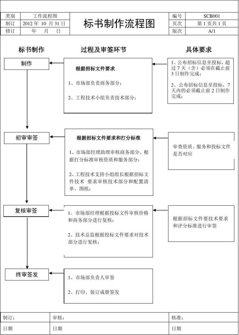 标书制作流程图