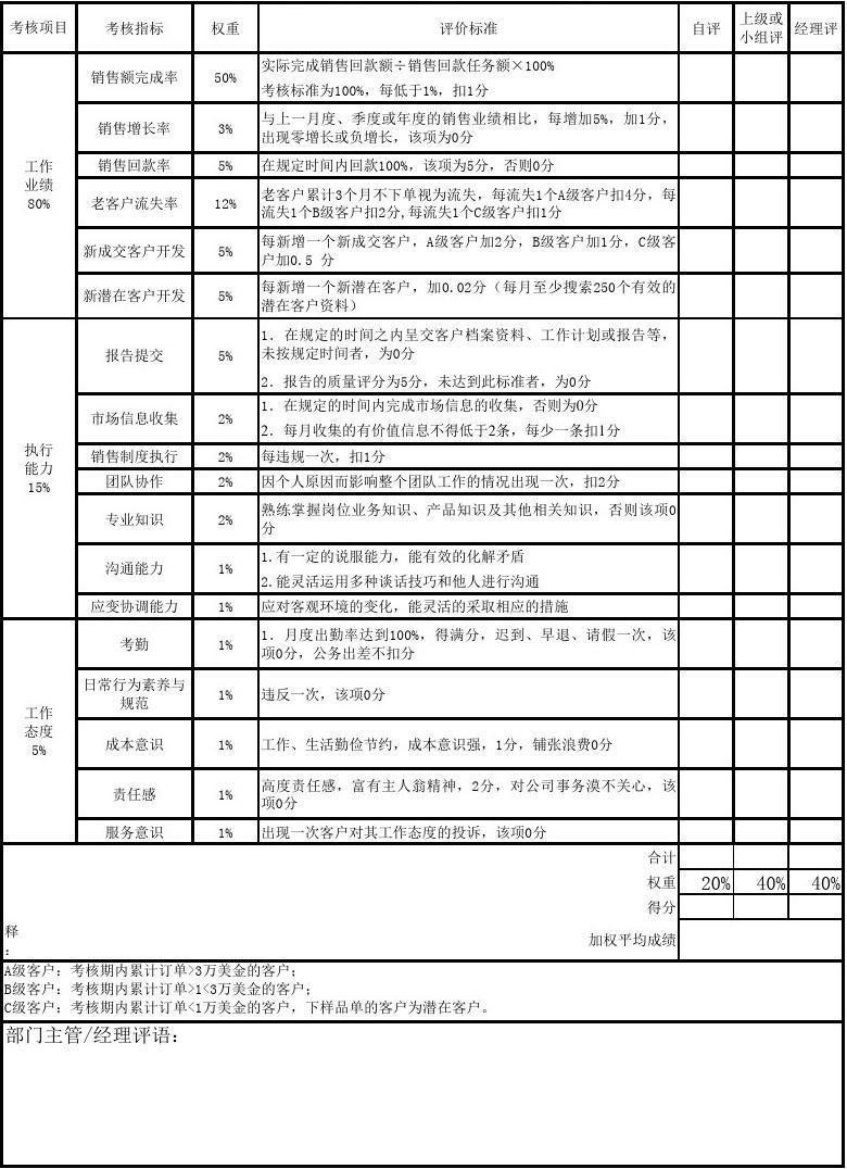 外贸业务员绩效考核表分享版