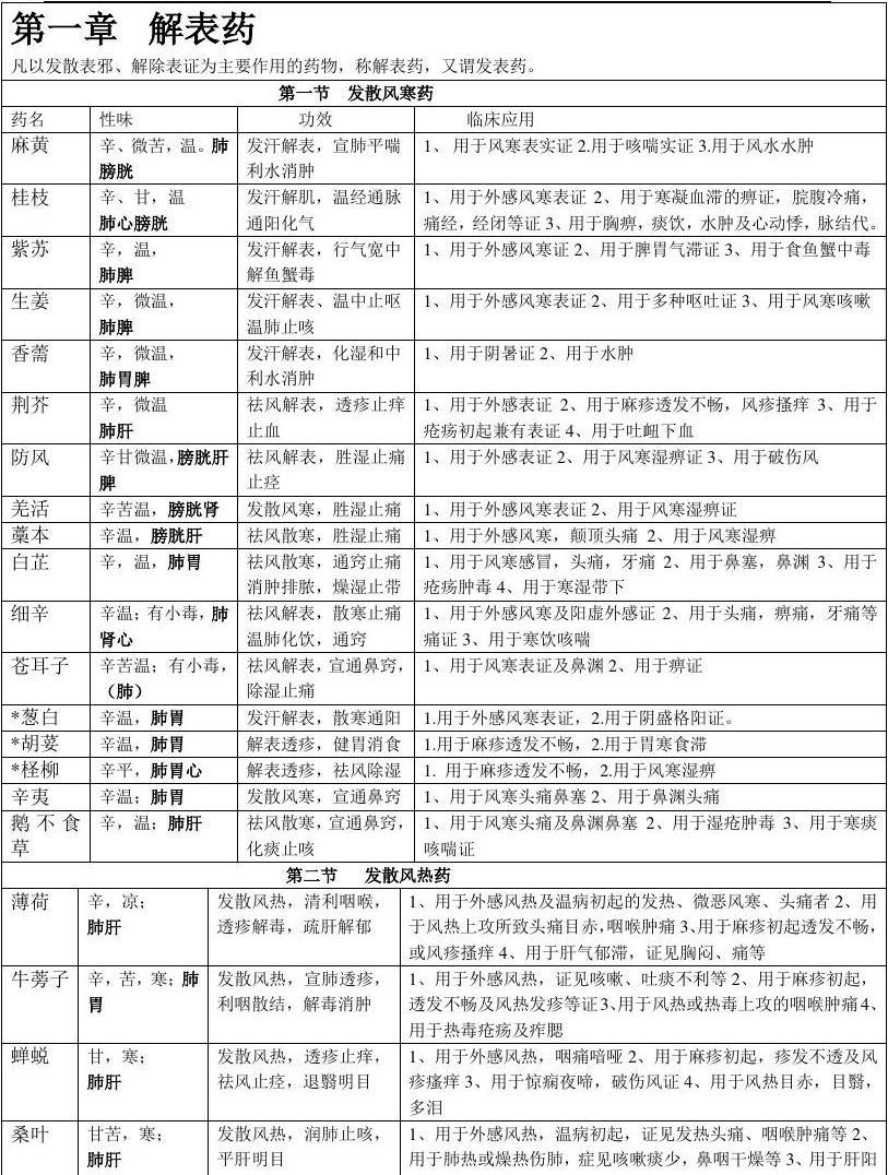 中药学表格_【强烈推荐,看了不后悔】 (1)