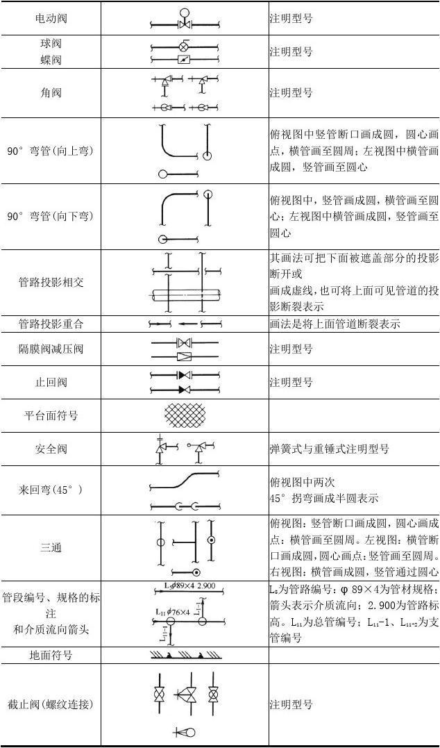 管道图中常用物料代号及图例符号