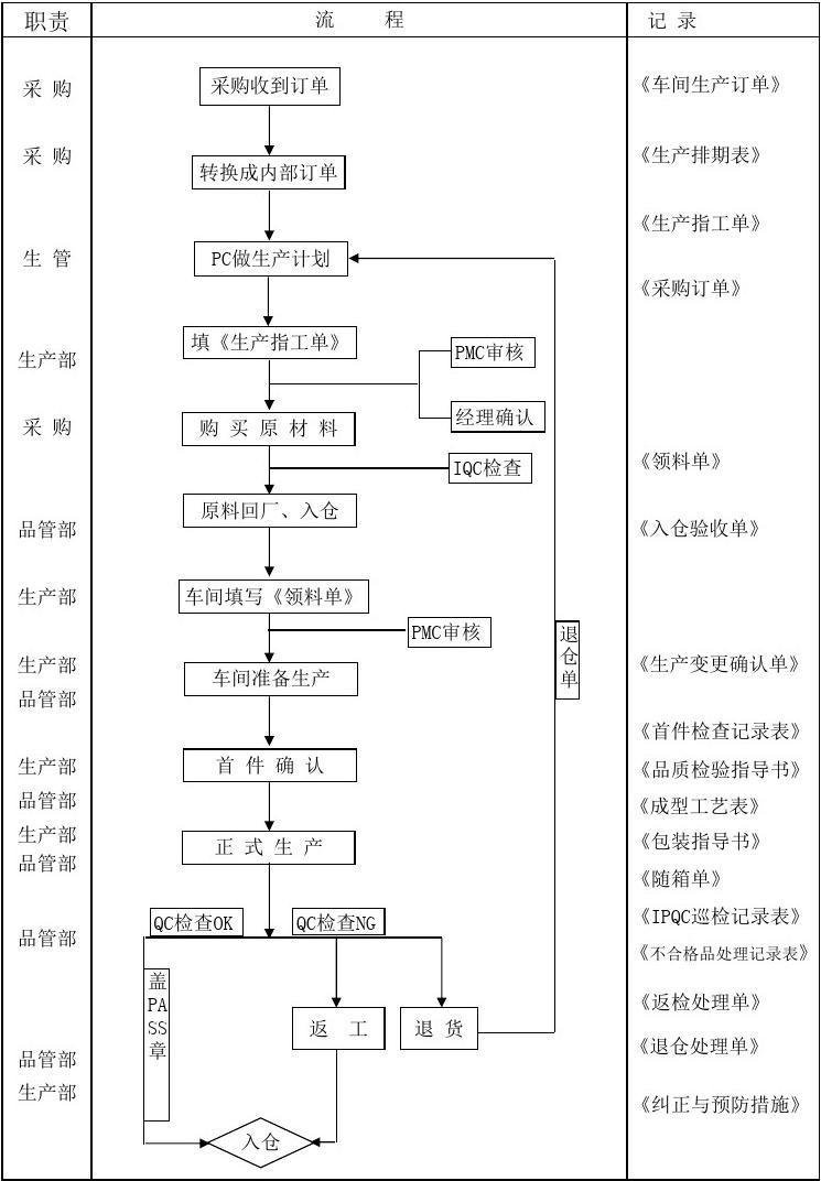 生产车间工作流程图_注塑车间生产流程图_word文档在线阅读与下载_无忧文档