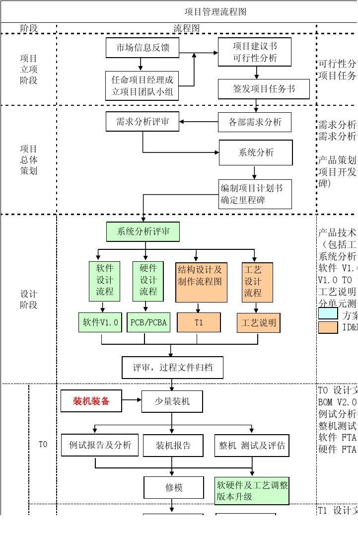 项目管理流程图图片