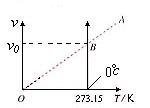 气体的等容变化和等压变化