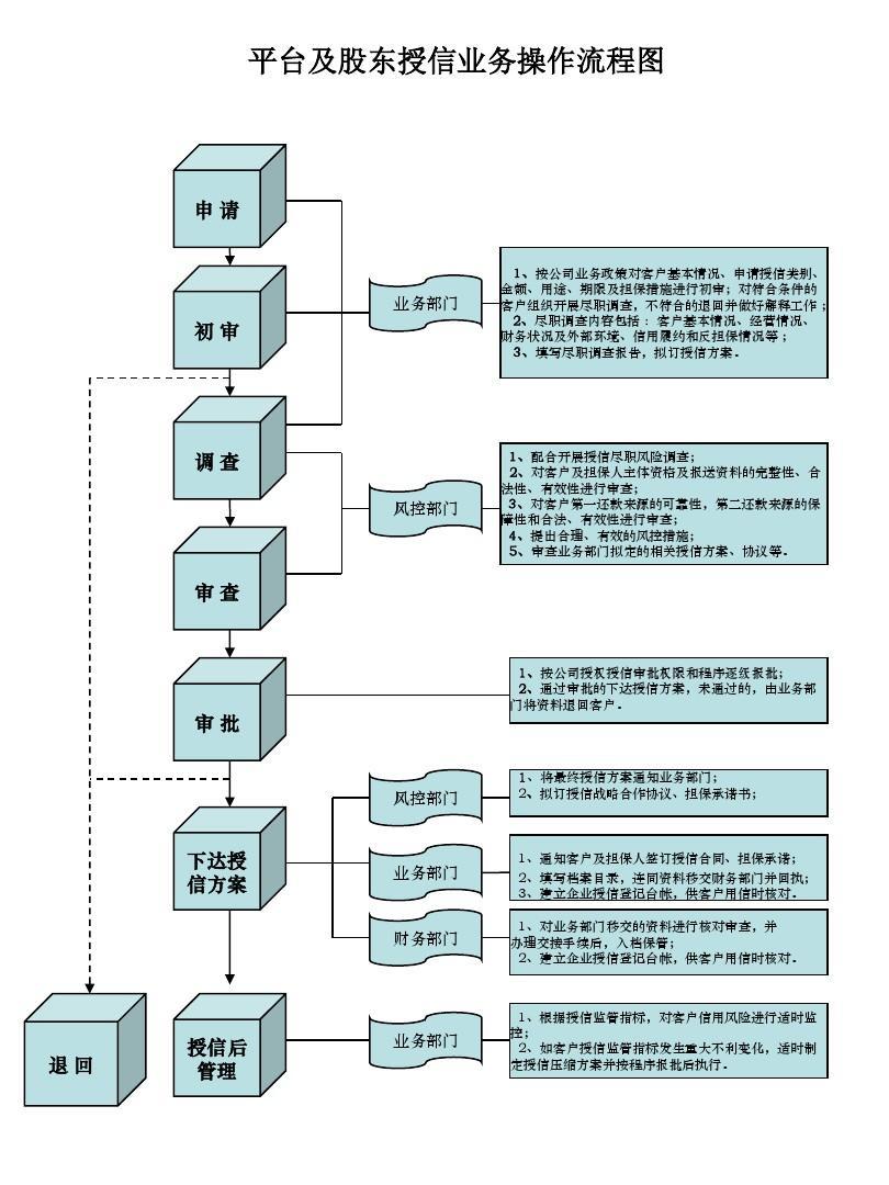 平台(股东)授信业务操作流程图ppt图片