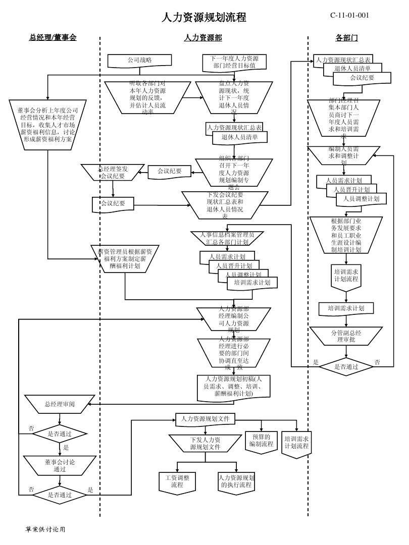 【实例】人力资源所有模块流程图(非常实用)-33页
