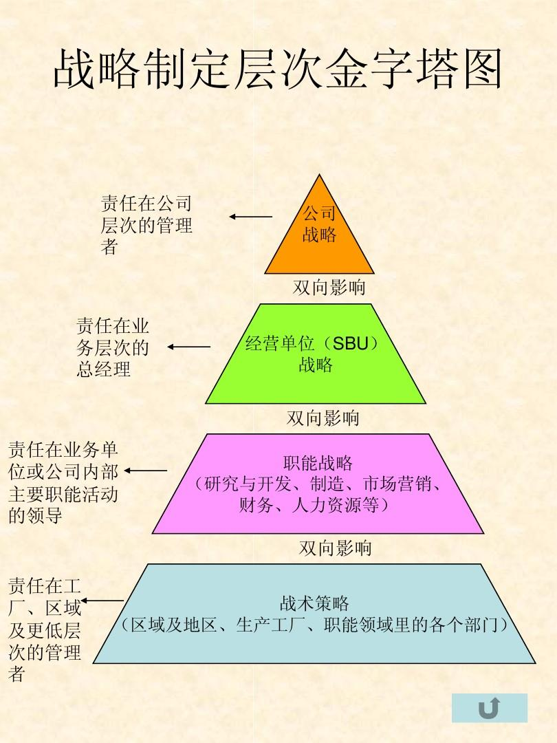 战略层次金字塔图
