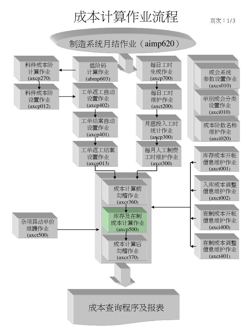 axc-成本计算和勾稽流程图ppt图片