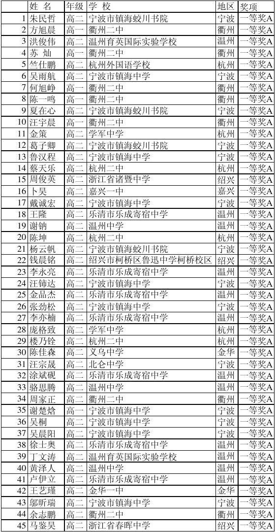 2015年浙江省数学竞赛获奖情况