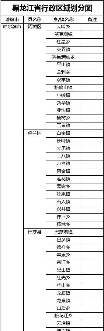 黑龙江省-市县及乡镇合并表