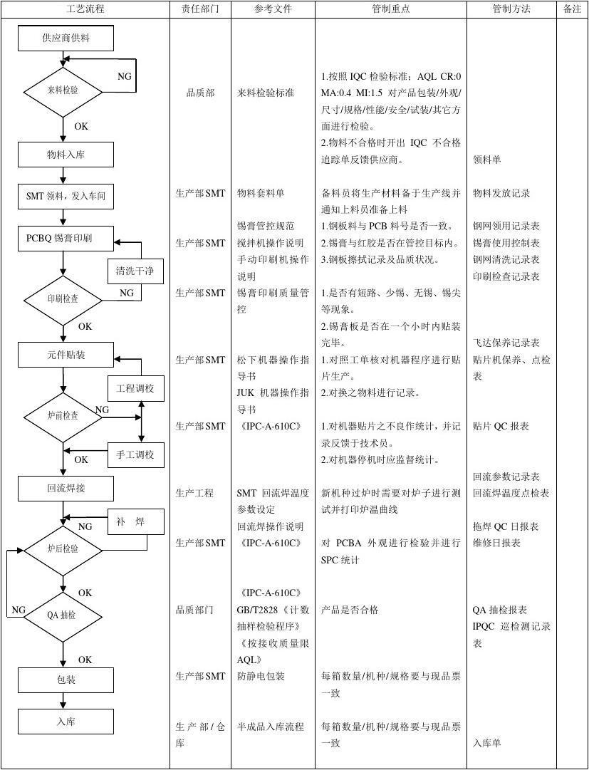 SMT车间生产工艺流程图