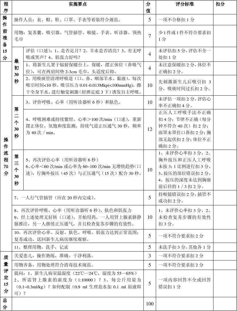 质量技术要求品种_(2013年7月新生儿窒息复苏技术操作质量及评分标准(双人操作)