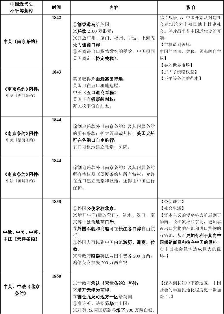 中国近代史上,通过不平等条约侵占中国领土最多的国家