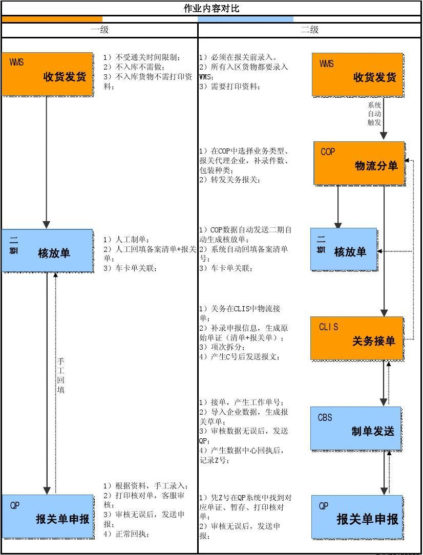 综合保税区 二级账册 操作架构