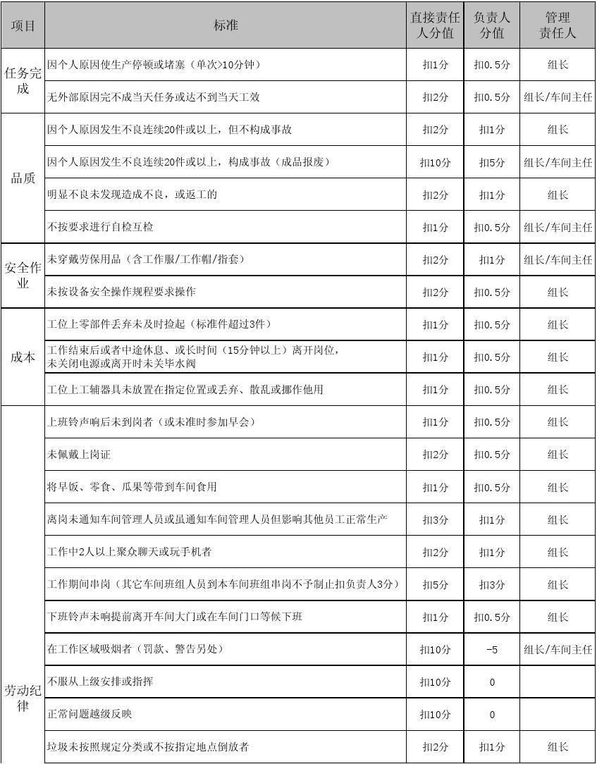 生产车间员工绩效考核评分表