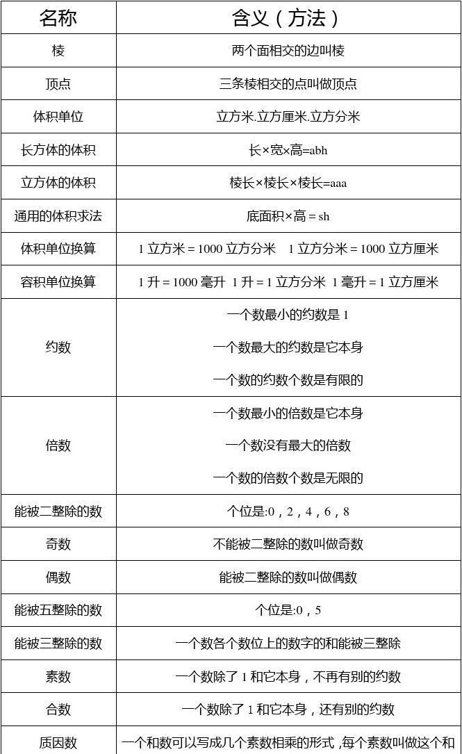 初中数学教案范文_小学1-6年级数学公式及概念大全_word文档在线阅读与下载_无忧文档