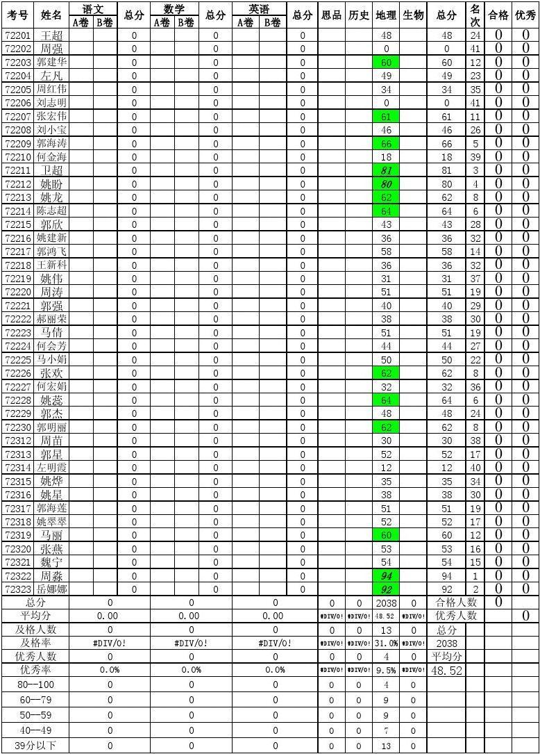 测测你名字的分数_2013-2014-2七(2)班中期学业水平测试成绩统计册 考号 姓名 72201 王