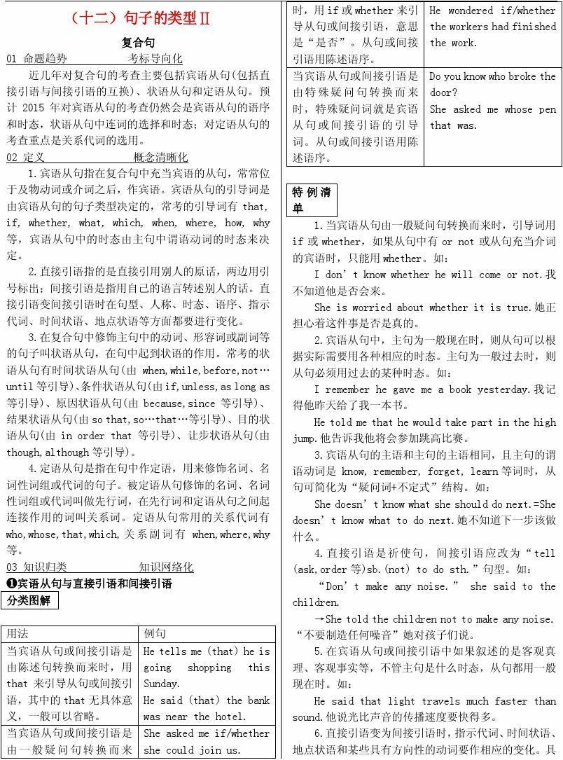 【火线100天】2015中考英语 基础语法十二 句