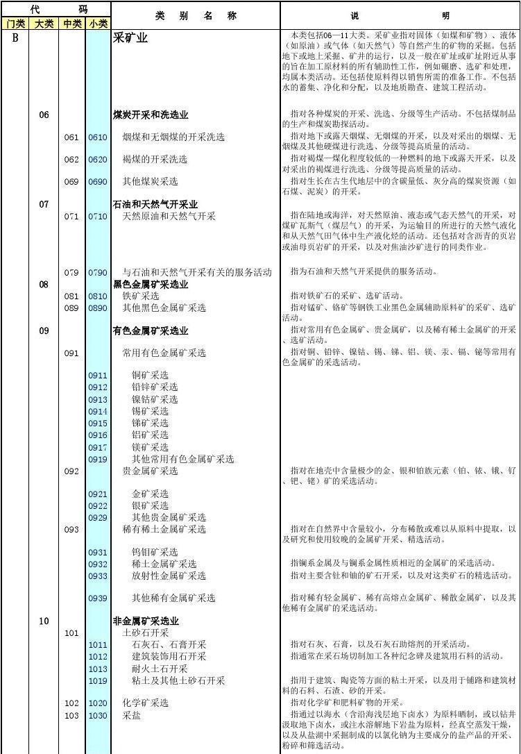工业产业分类标准