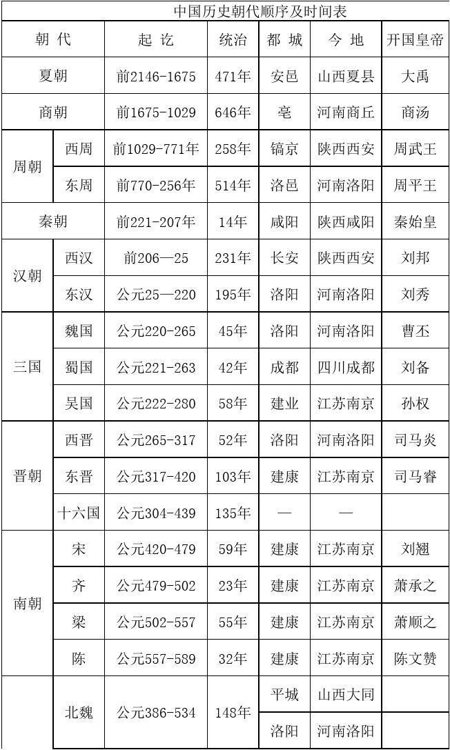 中国历史朝代顺序及时间表