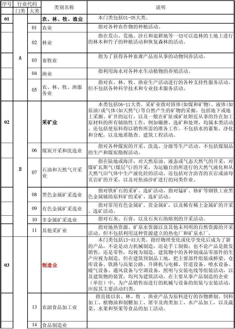 国家行业分类标准