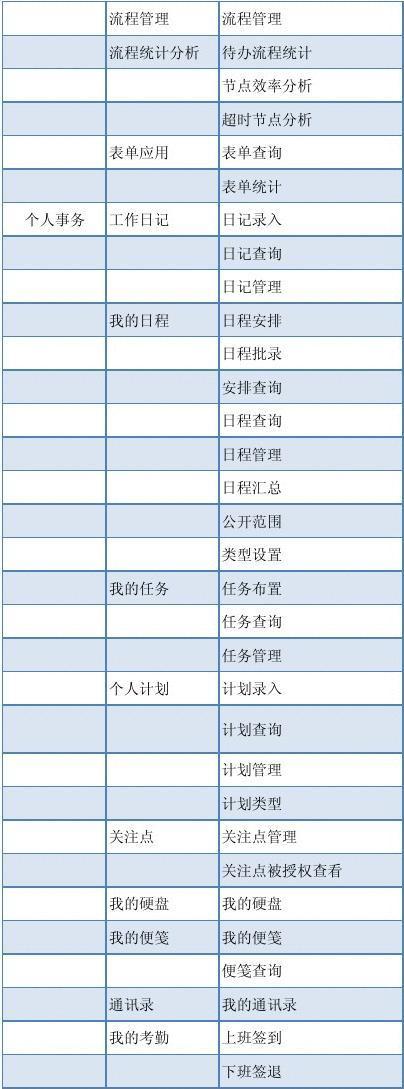 C6V2.5产品功能清单1