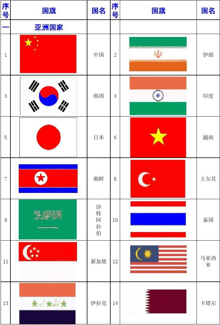 亚洲国家国旗_各国国旗 世界各国国旗一览表 序 号 一 国旗 亚洲国家 国名 序 号