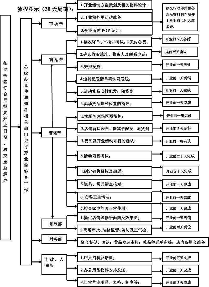 XXX珠宝新店开业流程表_word文档在线阅读与