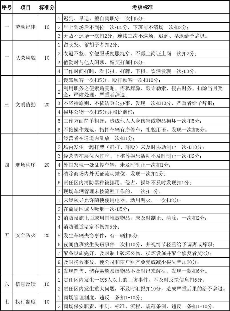保安人员月度考核汇总表