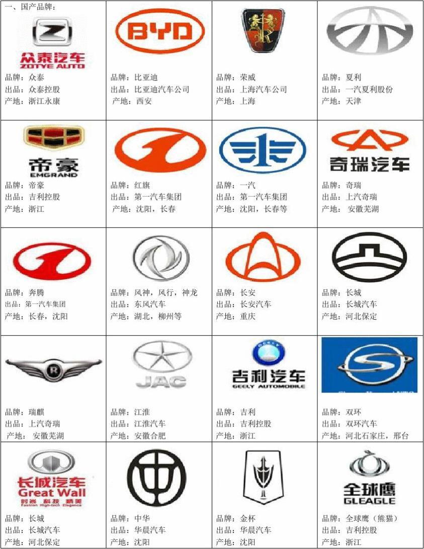 世界车牌子大全_最新世界各地及中国车品牌大全_word文档在线阅读与下载_免费文档