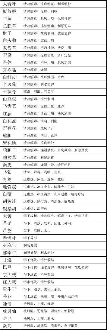 执业药师中药学360味中药功效总结(背诵版)