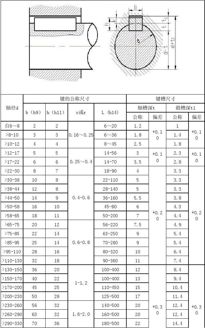 键槽的画法_普通平键键槽和毂槽的尺寸