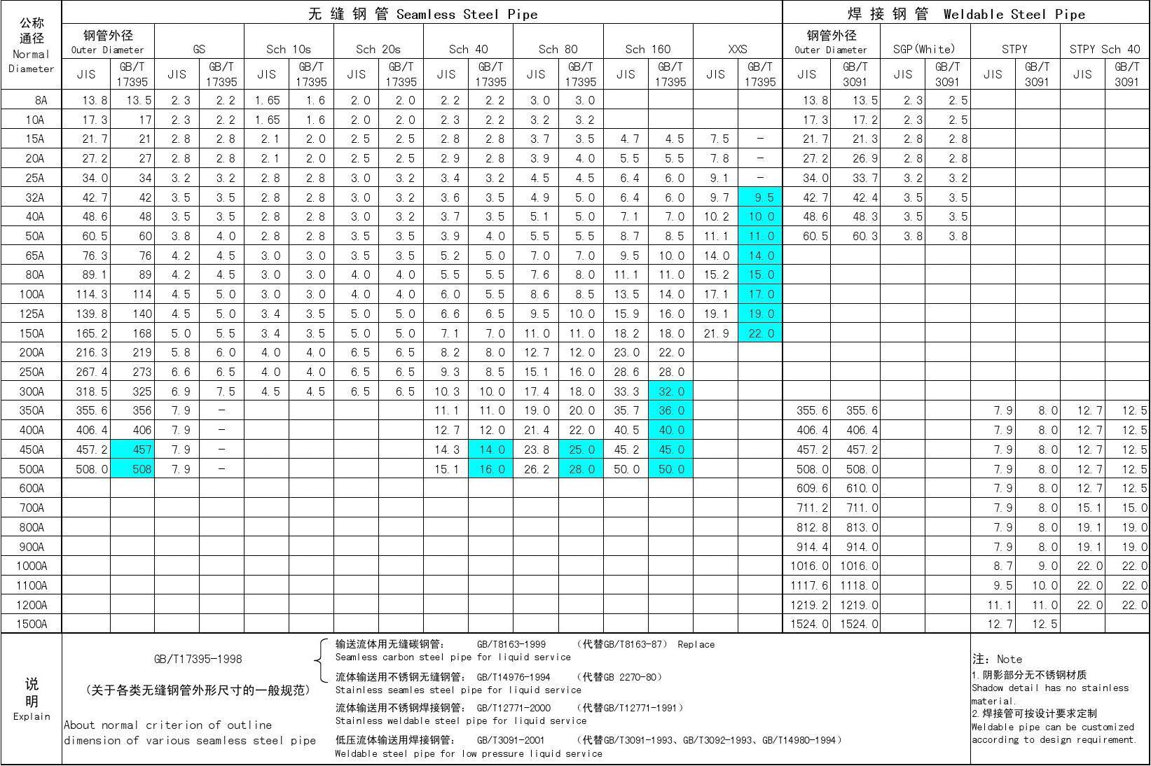 中日钢管规格对照表